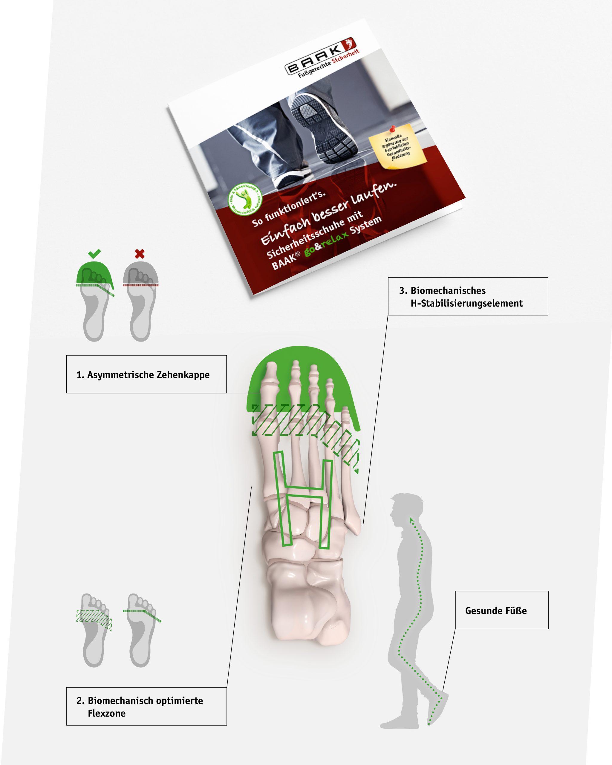 Broschueren-Design BAAK Bosbach